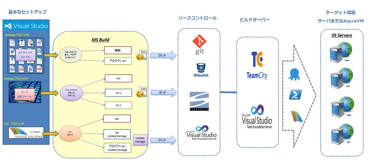 03_BuildServer