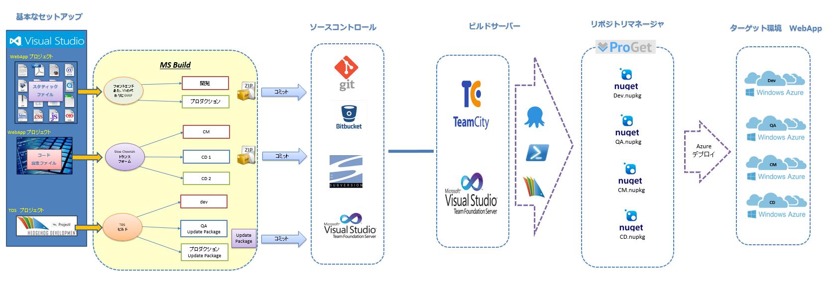 04_BuildServer2